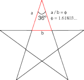 pentagrams have golden triangles for points