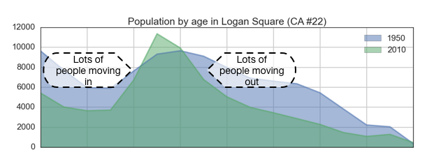 graph of Logan Square with notes