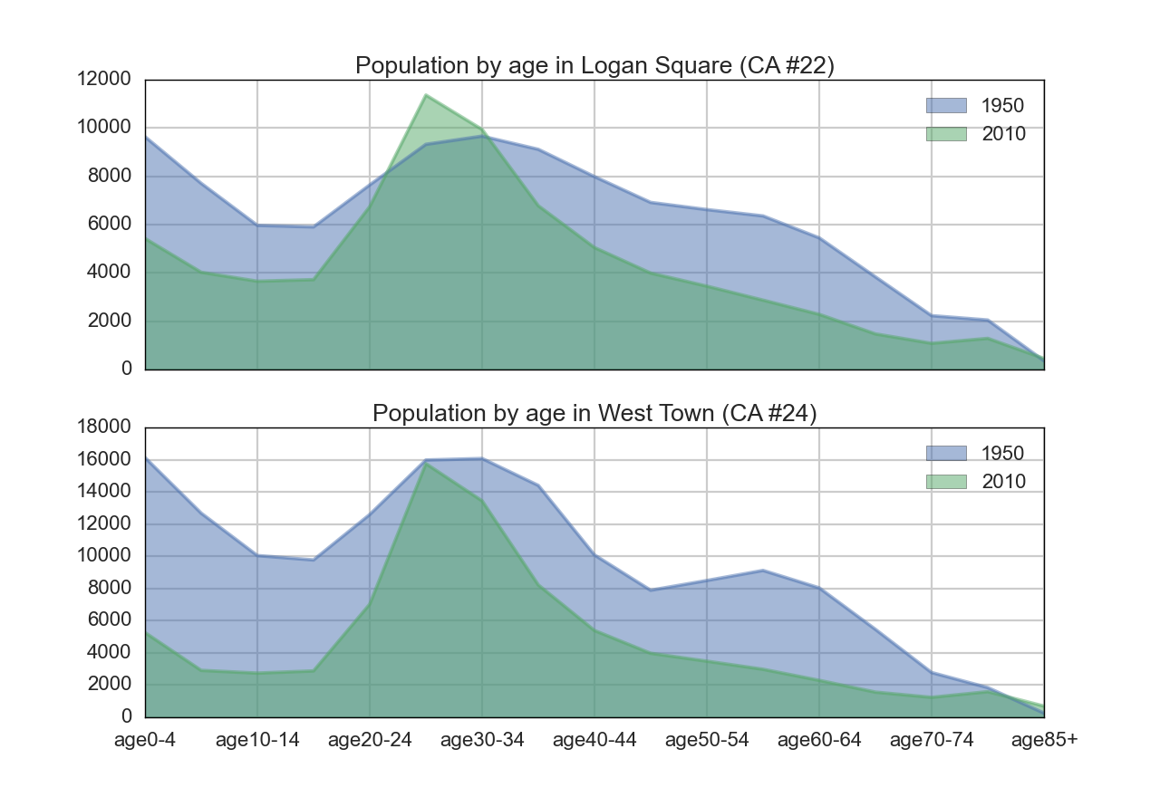 graph of Logan Square and West !Town