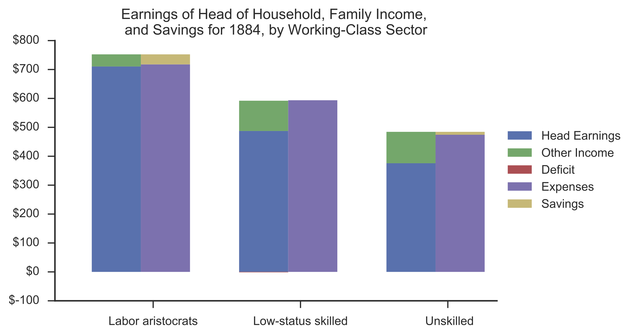 household earnings
